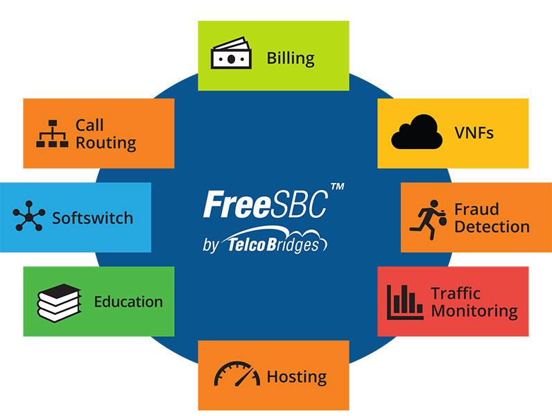FreeSBC Alliance Partner Program – TelcoBridges
